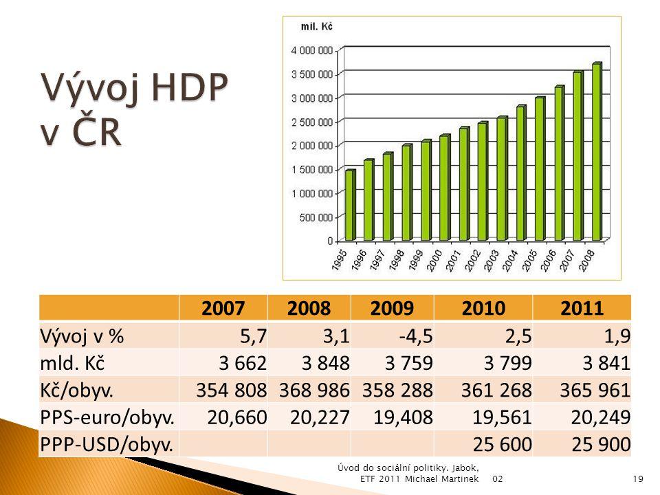 20072008200920102011 Vývoj v %5,73,1-4,52,51,9 mld.