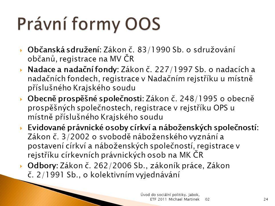  Občanská sdružení: Zákon č. 83/1990 Sb.