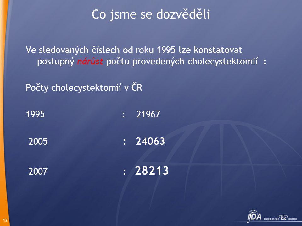 12 Co jsme se dozvěděli Ve sledovaných číslech od roku 1995 lze konstatovat postupný nárůst počtu provedených cholecystektomií : Počty cholecystektomií v ČR 1995 : 21967 2005 : 24063 2007 : 28213
