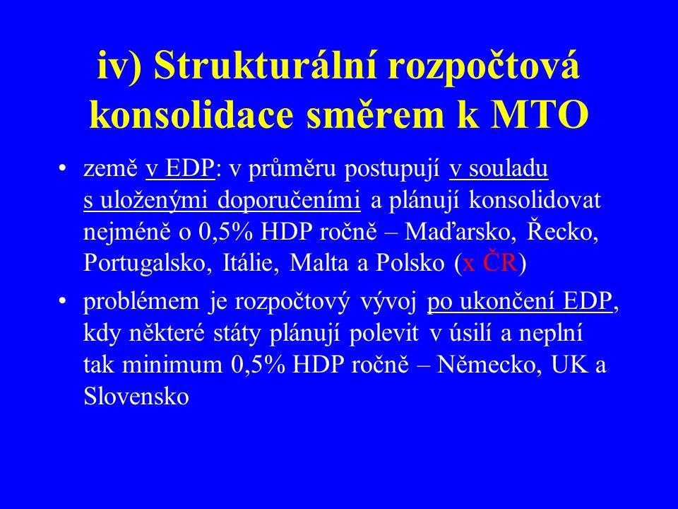 iv) Strukturální rozpočtová konsolidace směrem k MTO země v EDP: v průměru postupují v souladu s uloženými doporučeními a plánují konsolidovat nejméně o 0,5% HDP ročně – Maďarsko, Řecko, Portugalsko, Itálie, Malta a Polsko (x ČR) problémem je rozpočtový vývoj po ukončení EDP, kdy některé státy plánují polevit v úsilí a neplní tak minimum 0,5% HDP ročně – Německo, UK a Slovensko