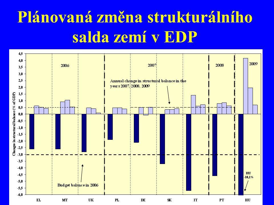 Plánovaná změna strukturálního salda zemí v EDP