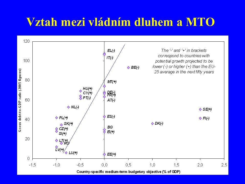 Vztah mezi vládním dluhem a MTO