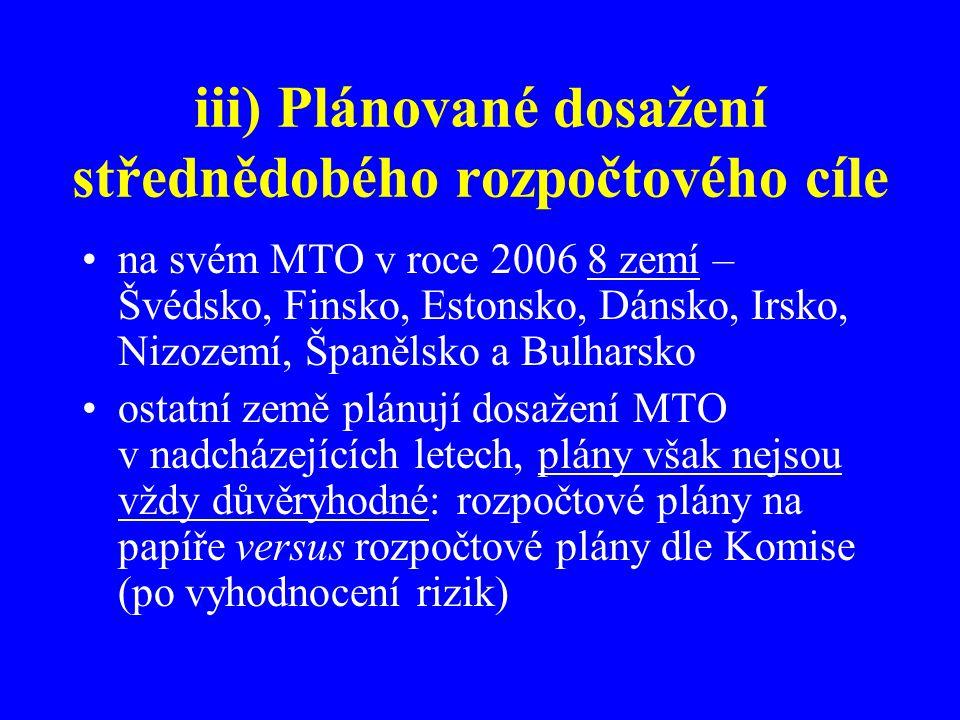 iii) Plánované dosažení střednědobého rozpočtového cíle na svém MTO v roce 2006 8 zemí – Švédsko, Finsko, Estonsko, Dánsko, Irsko, Nizozemí, Španělsko a Bulharsko ostatní země plánují dosažení MTO v nadcházejících letech, plány však nejsou vždy důvěryhodné: rozpočtové plány na papíře versus rozpočtové plány dle Komise (po vyhodnocení rizik)