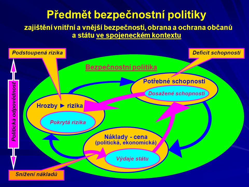 Předmět bezpečnostní politiky zajištění vnitřní a vnější bezpečnosti, obrana a ochrana občanů a státu ve spojeneckém kontextu Bezpečnostní politika Hr