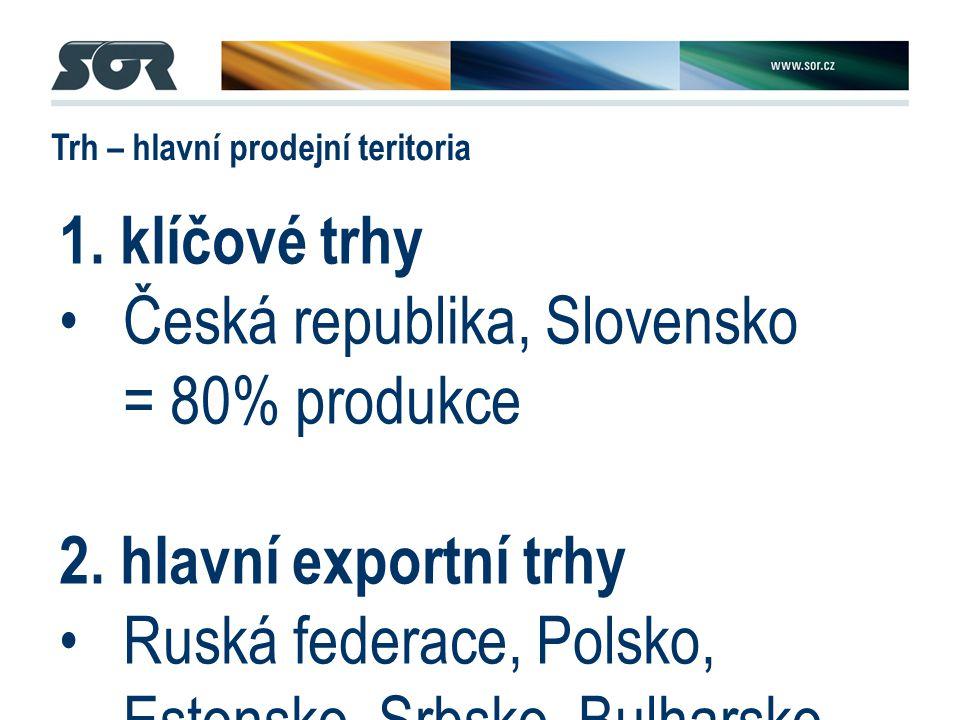 Trh – hlavní prodejní teritoria 1. klíčové trhy Česká republika, Slovensko = 80% produkce 2.