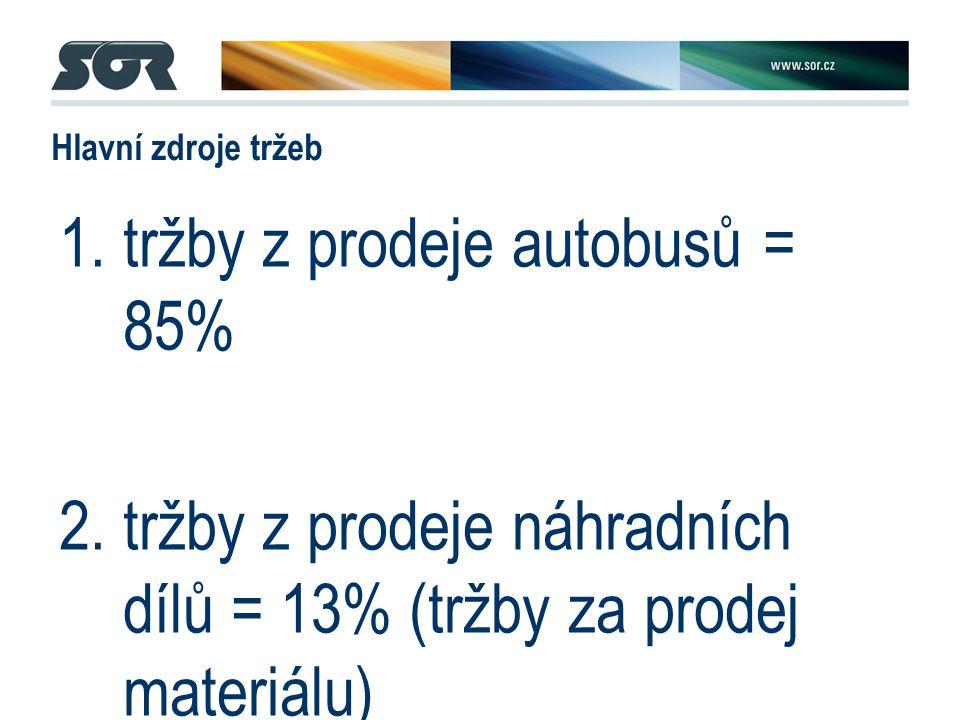 Hlavní zdroje tržeb 1.tržby z prodeje autobusů = 85% 2.tržby z prodeje náhradních dílů = 13% (tržby za prodej materiálu) 3.tržby z prodeje služeb = servis = 2%