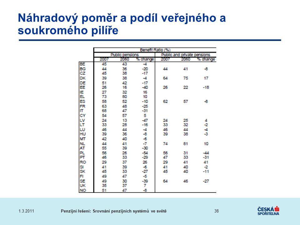 Penzijní řešení: Srovnání penzijních systémů ve světě1.3.2011 Náhradový poměr a podíl veřejného a soukromého pilíře 38