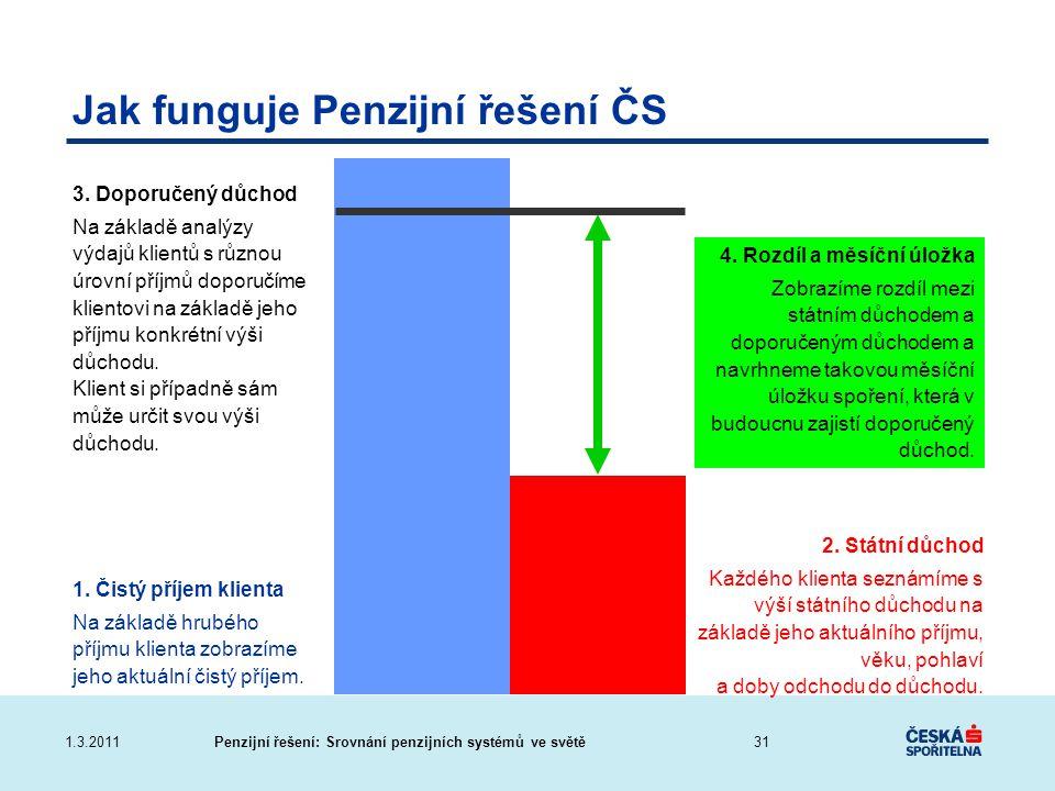 Penzijní řešení: Srovnání penzijních systémů ve světě1.3.2011 1. Čistý příjem klienta Na základě hrubého příjmu klienta zobrazíme jeho aktuální čistý
