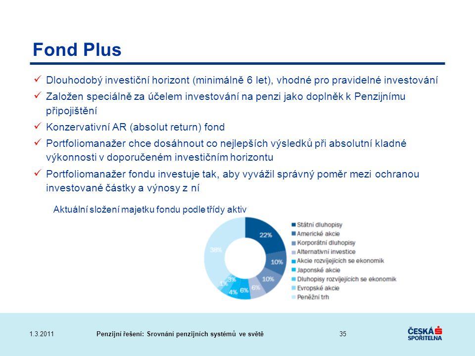 Penzijní řešení: Srovnání penzijních systémů ve světě1.3.2011 Fond Plus Aktuální složení majetku fondu podle třídy aktiv Dlouhodobý investiční horizon