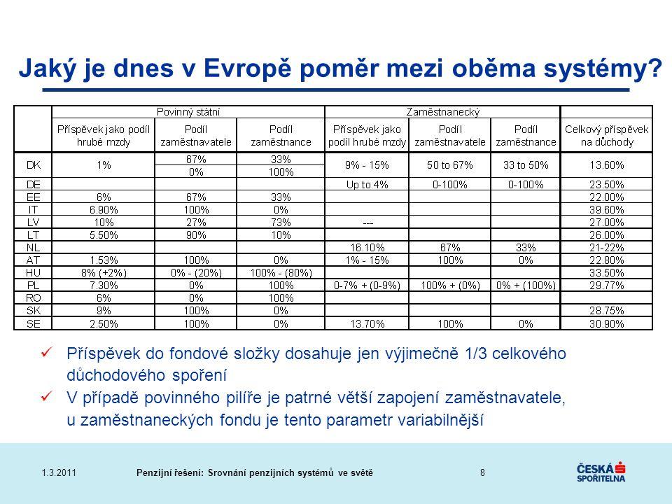 Penzijní řešení: Srovnání penzijních systémů ve světě1.3.2011 Jaký je dnes v Evropě poměr mezi oběma systémy? Příspěvek do fondové složky dosahuje jen
