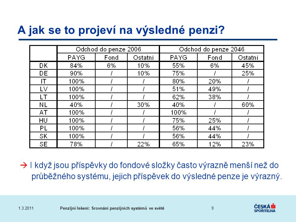 Penzijní řešení: Srovnání penzijních systémů ve světě1.3.2011 A jak se to projeví na výsledné penzi?  I když jsou příspěvky do fondové složky často v