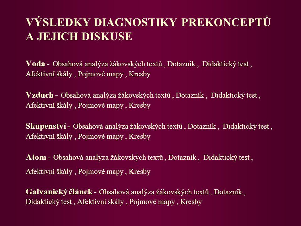 VÝSLEDKY DIAGNOSTIKY PREKONCEPTŮ A JEJICH DISKUSE Voda - Obsahová analýza žákovských textů, Dotazník, Didaktický test, Afektivní škály, Pojmové mapy,