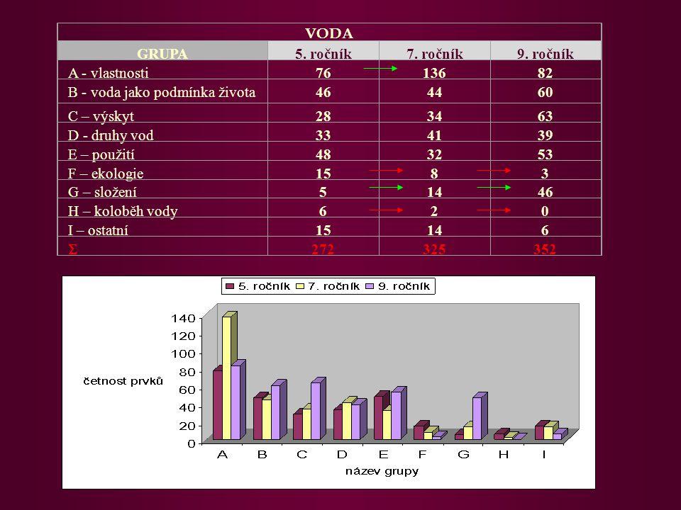 VODA GRUPA5. ročník7. ročník9. ročník A - vlastnosti7613682 B - voda jako podmínka života464460 C – výskyt283463 D - druhy vod334139 E – použití483253