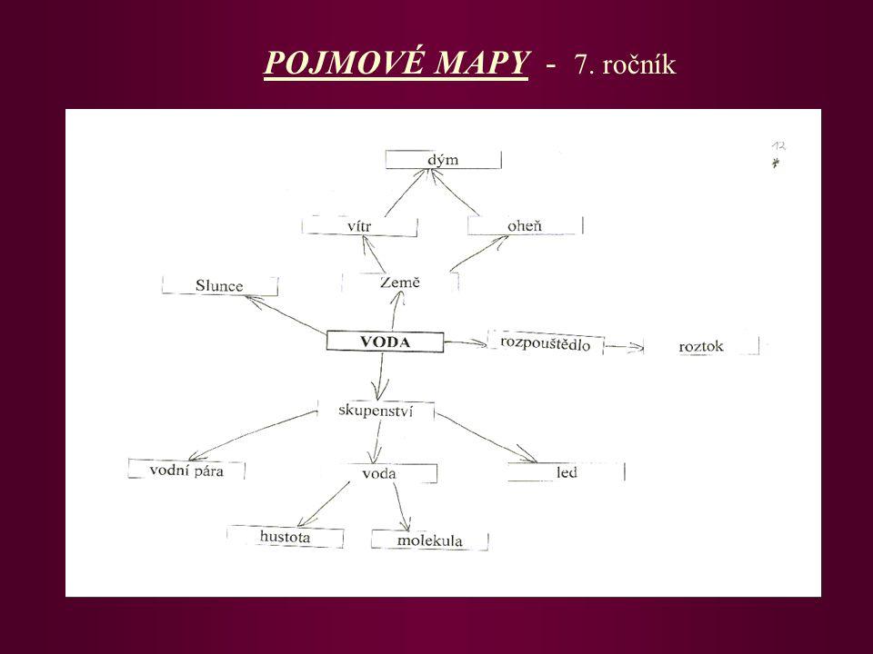 POJMOVÉ MAPY - 7. ročník