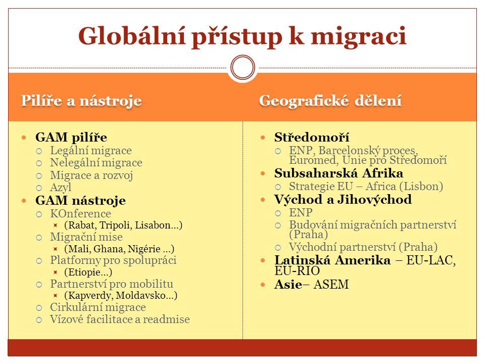Pilíře a nástroje Geografické dělení GAM pilíře  Legální migrace  Nelegální migrace  Migrace a rozvoj  Azyl GAM nástroje  KOnference  (Rabat, Tr