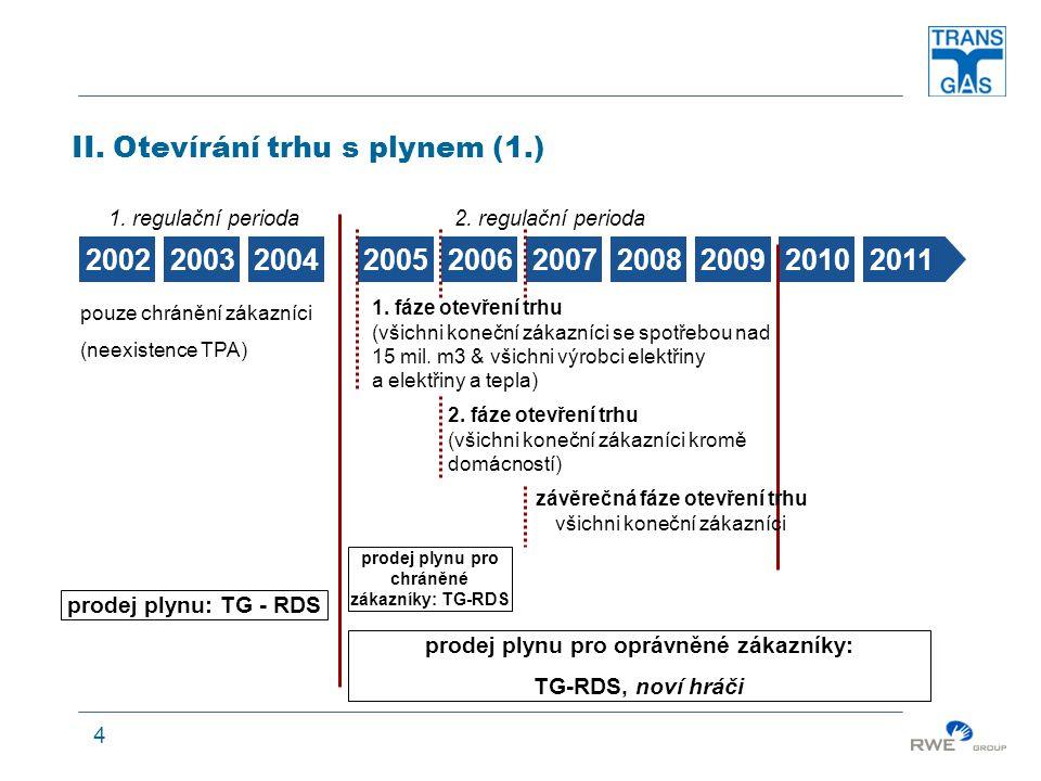 4 1. regulační perioda2. regulační perioda II. Otevírání trhu s plynem (1.) 2002200320042005200720062008200920102011 pouze chránění zákazníci (neexist