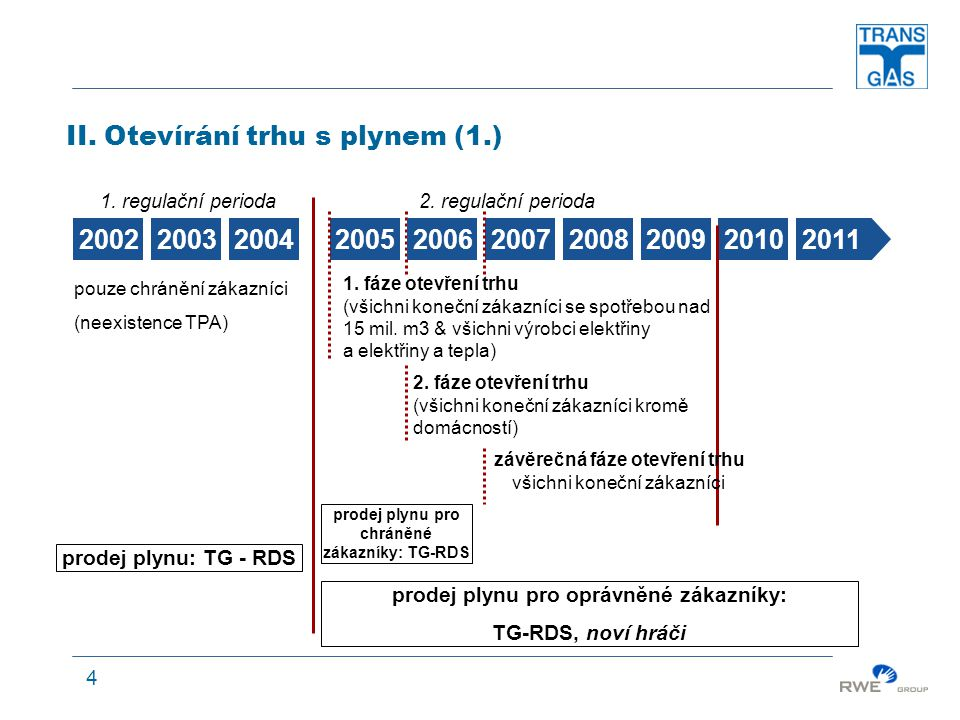 4 1. regulační perioda2. regulační perioda II.