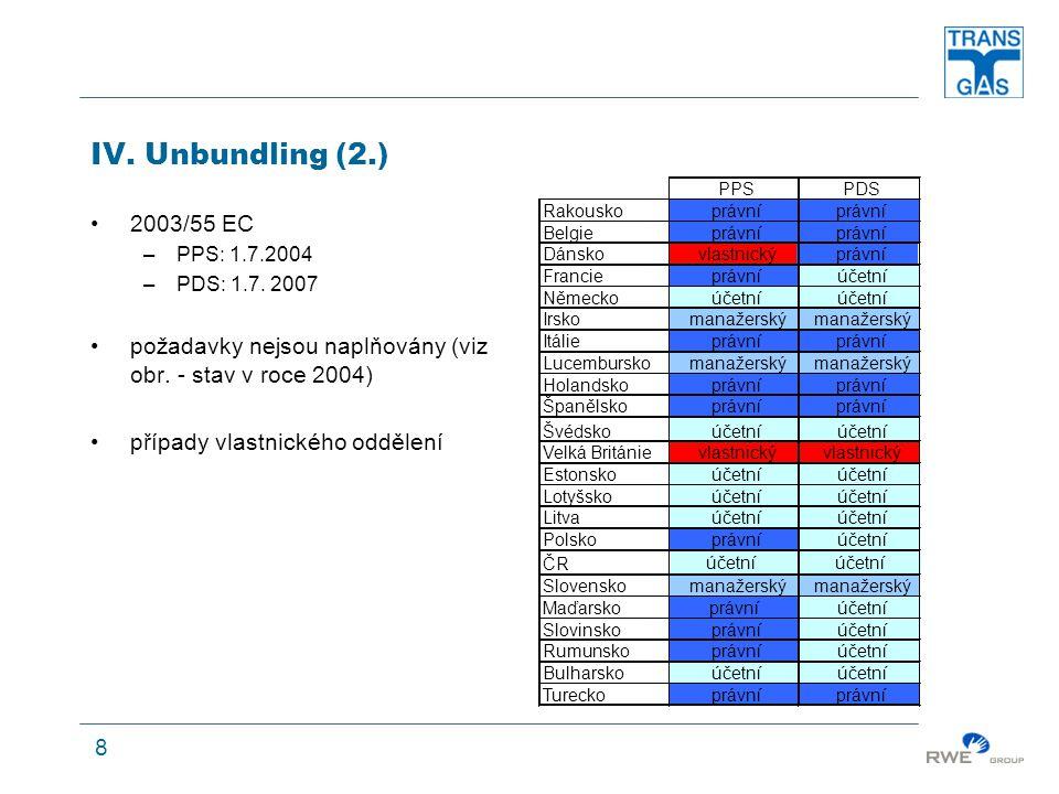 8 IV. Unbundling (2.) 2003/55 EC –PPS: 1.7.2004 –PDS: 1.7.