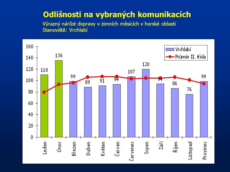 Odlišnosti na vybraných komunikacích Výrazný nárůst dopravy v zimních měsících v horské oblasti Stanoviště: Vrchlabí