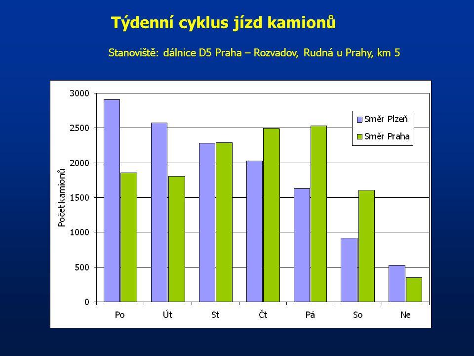 Týdenní cyklus jízd kamionů Stanoviště: dálnice D5 Praha – Rozvadov, Rudná u Prahy, km 5