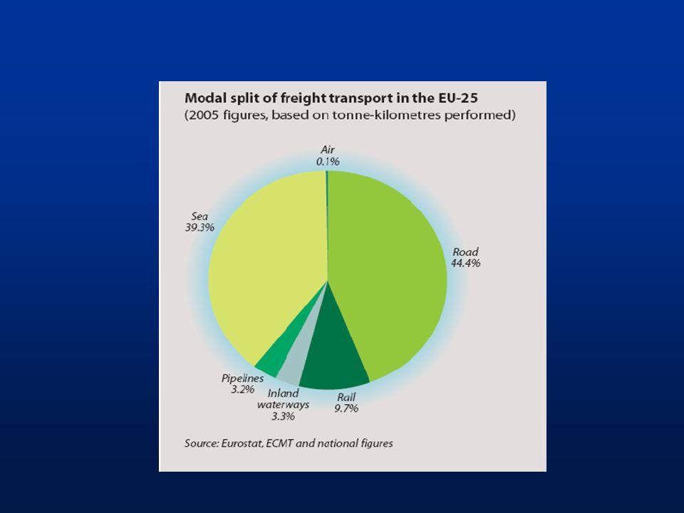 Využití dopravních průzkumů K zajištění podkladů pro projektování a: -Modernizaci sítě komunikací -Zlepšení dopravních poměrů na stávajících komunikacích -Návrh ploch pro dopravu v klidu -Dopravní obsluhy území aj.