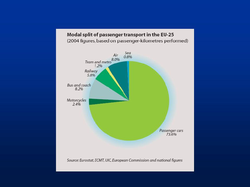 Druhy dopravních průzkumů