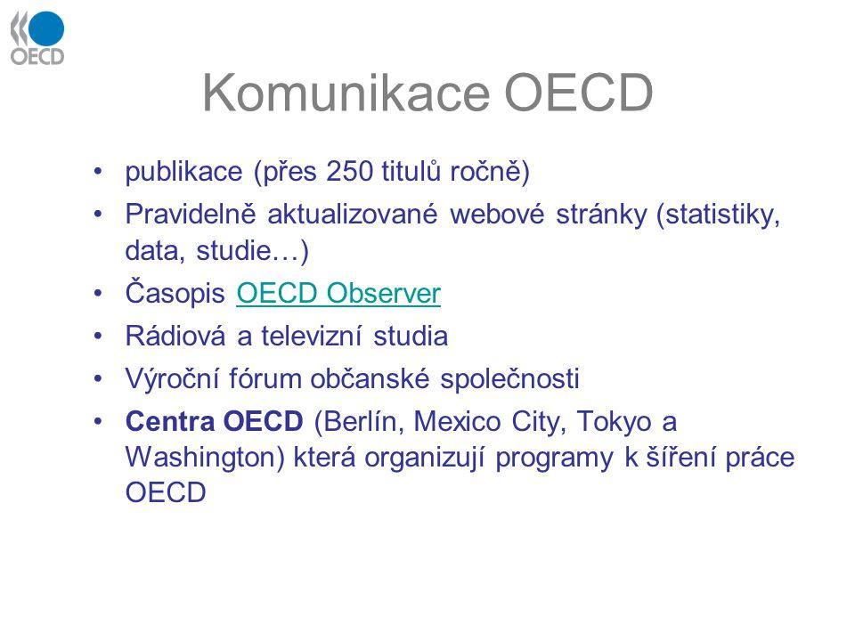 Komunikace OECD publikace (přes 250 titulů ročně) Pravidelně aktualizované webové stránky (statistiky, data, studie…) Časopis OECD ObserverOECD Observer Rádiová a televizní studia Výroční fórum občanské společnosti Centra OECD (Berlín, Mexico City, Tokyo a Washington) která organizují programy k šíření práce OECD