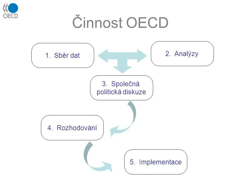 Činnost OECD 1.Sběr dat 2. Analýzy 3. Společná politická diskuze 4. Rozhodování 5. Implementace