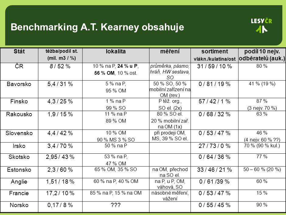 Benchmarking A.T. Kearney obsahuje 1 Stát těžba/podíl st.