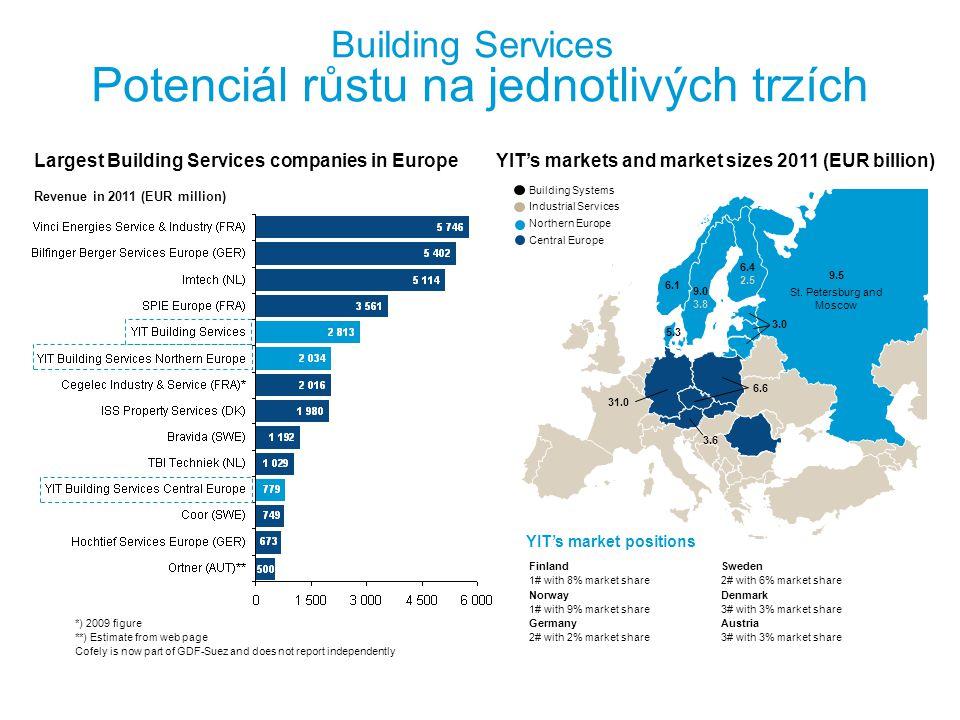 9.5 St. Petersburg and Moscow 6.4 2.5 9.0 3.8 6.1 3.0 5.3 31.0 3.6 6.6 Building Services Potenciál růstu na jednotlivých trzích FinlandSweden 1# with