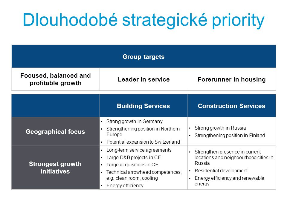 Dlouhodobé strategické priority Building ServicesConstruction Services Geographical focus Strong growth in Germany Strengthening position in Northern Europe Potential expansion to Switzerland Strong growth in Russia Strengthening position in Finland Strongest growth initiatives Long-term service agreements Large D&B projects in CE Large acquisitions in CE Technical arrowhead competences, e.g.