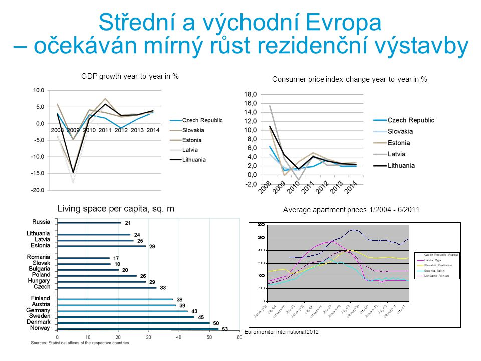 Střední a východní Evropa – očekáván mírný růst rezidenční výstavby Source: Euroconstruct, June 2012; Euromonitor international 2012 Consumer price index change year-to-year in % GDP growth year-to-year in % Average apartment prices 1/2004 - 6/2011