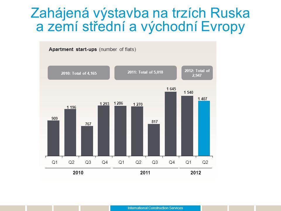 2012: Total of 2,947 Apartment start-ups (number of flats) Zahájená výstavba na trzích Ruska a zemí střední a východní Evropy 201020112012 2010: Total
