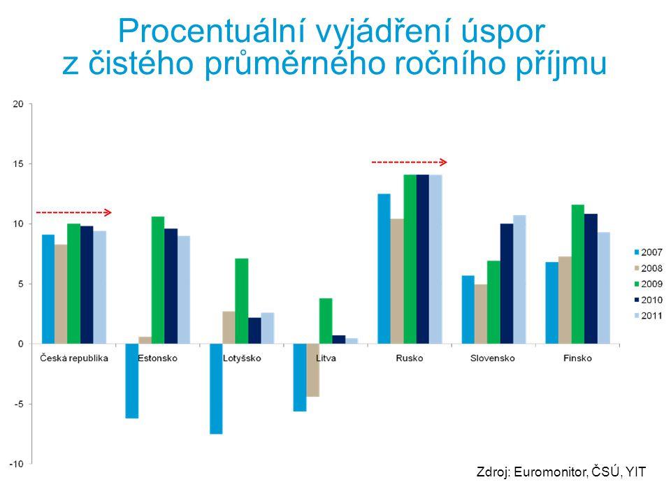 Procentuální vyjádření úspor z čistého průměrného ročního příjmu Zdroj: Euromonitor, ČSÚ, YIT