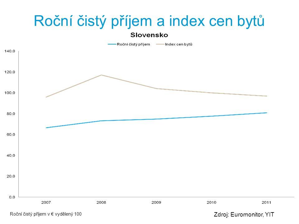 Zdroj: Euromonitor, YIT Roční čistý příjem a index cen bytů Roční čistý příjem v € vydělený 100