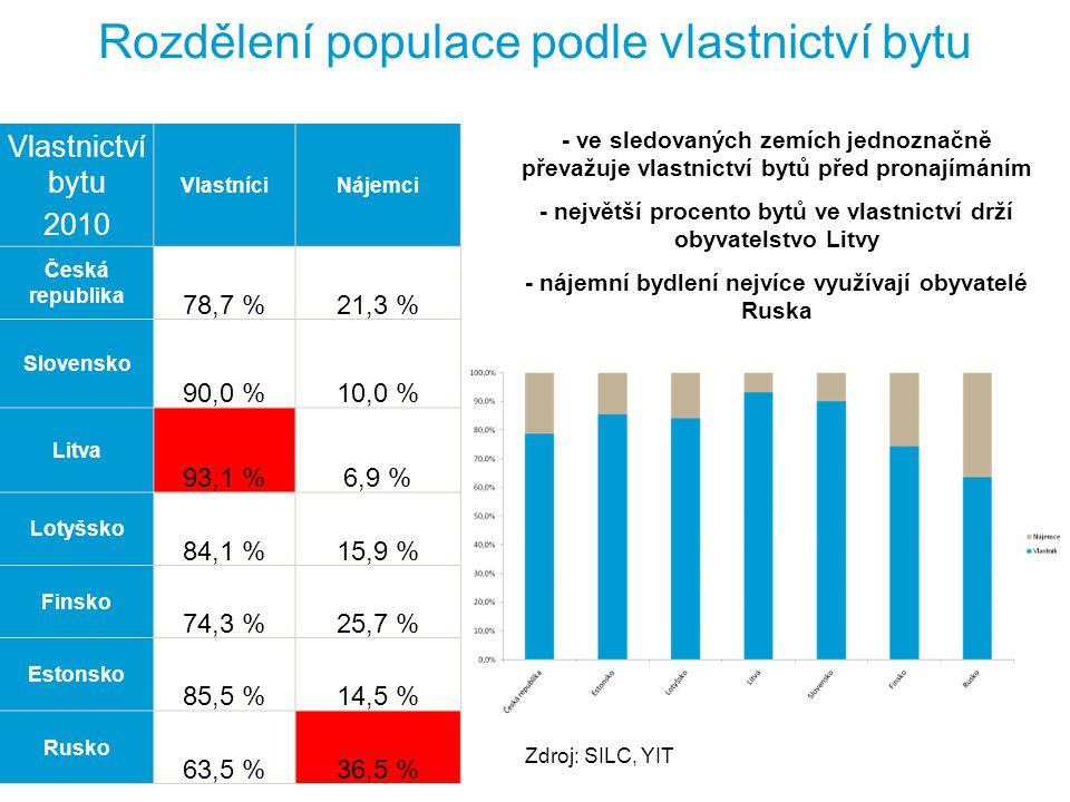 YIT   34   Internal Rozdělení populace podle vlastnictví bytu Vlastnictví bytu 2010 VlastníciNájemci Česká republika 78,7 %21,3 % Slovensko 90,0 %10,0