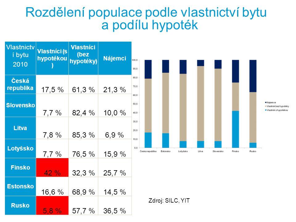 YIT   35   Internal Rozdělení populace podle vlastnictví bytu a podílu hypoték Vlastnictv í bytu 2010 Vlastníci (s hypotékou ) Vlastníci (bez hypotéky