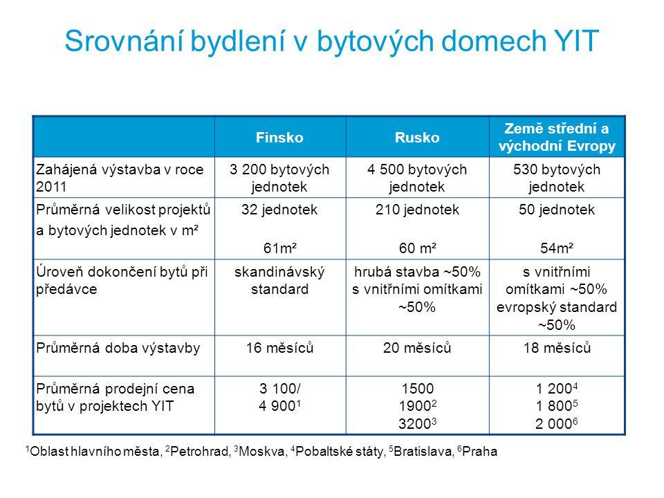 Srovnání bydlení v bytových domech YIT FinskoRusko Země střední a východní Evropy Zahájená výstavba v roce 2011 3 200 bytových jednotek 4 500 bytových