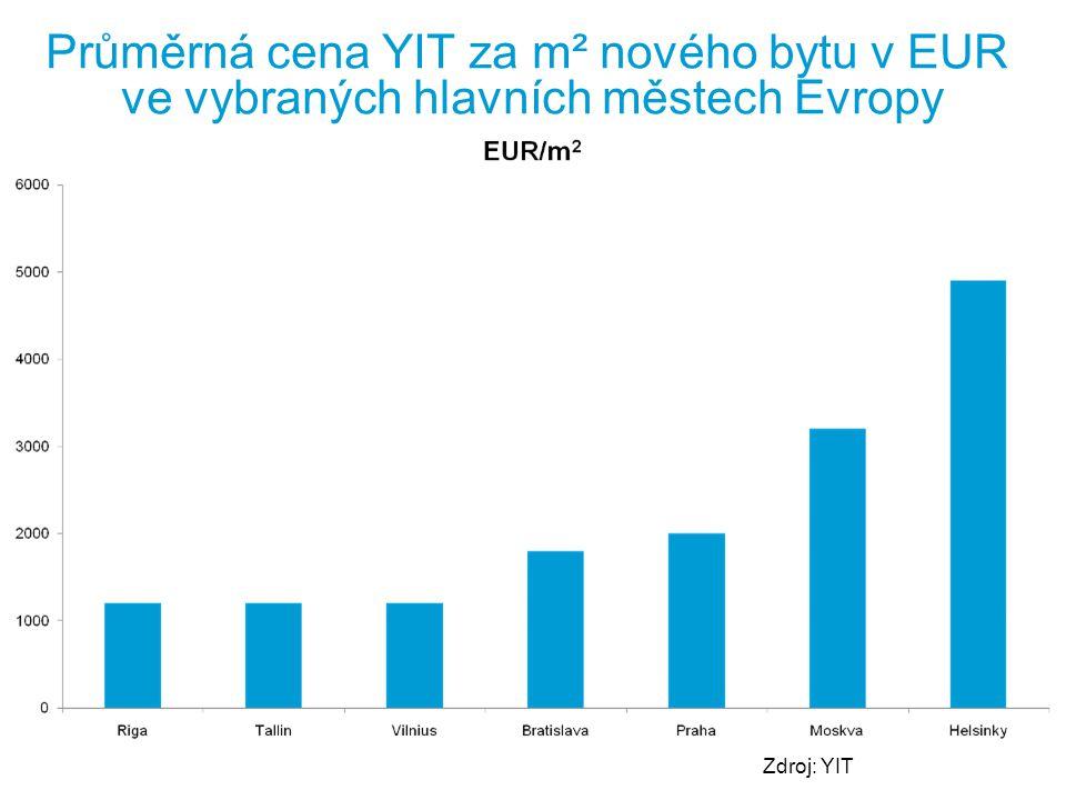 Průměrná cena YIT za m² nového bytu v EUR ve vybraných hlavních městech Evropy Zdroj: YIT