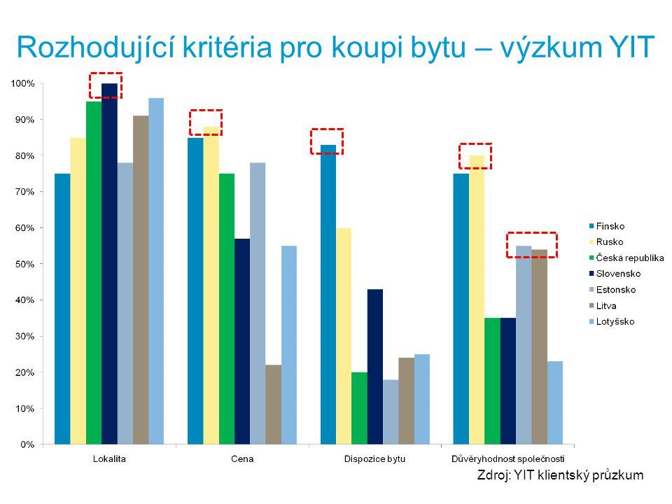 Zdroj: YIT klientský průzkum Rozhodující kritéria pro koupi bytu – výzkum YIT