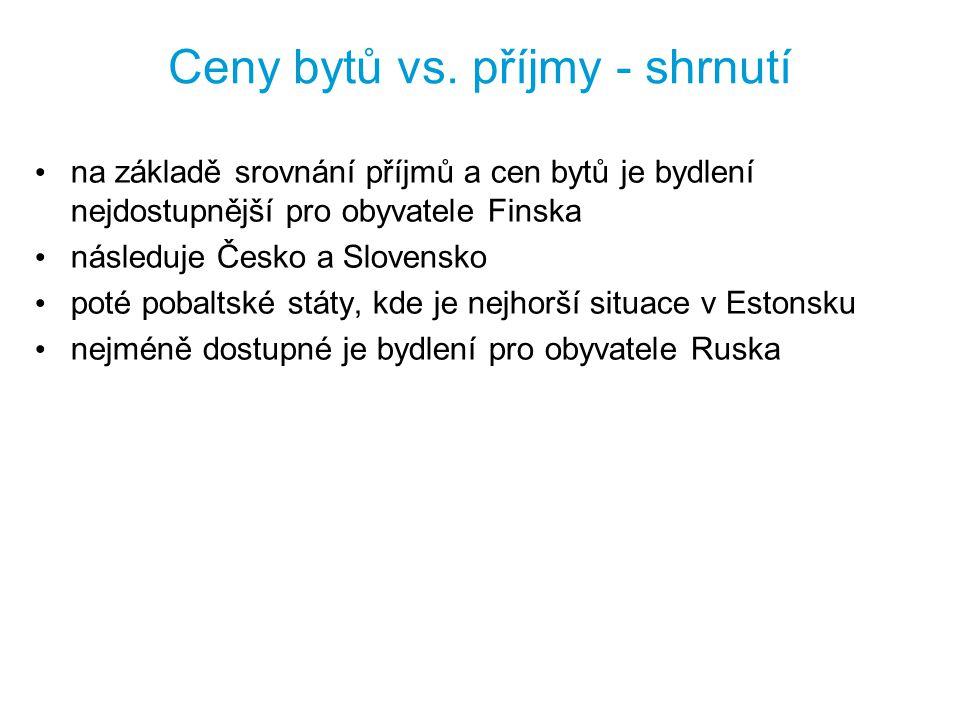 Ceny bytů vs. příjmy - shrnutí na základě srovnání příjmů a cen bytů je bydlení nejdostupnější pro obyvatele Finska následuje Česko a Slovensko poté p