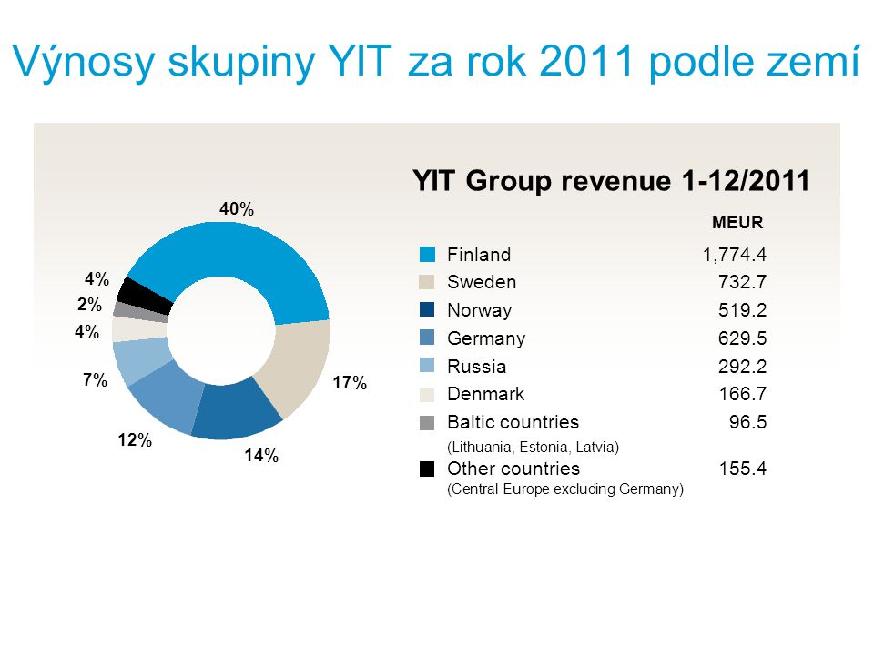 Výnosy skupiny YIT za rok 2011 podle zemí Finland 1,774.4 Sweden 732.7 Norway 519.2 Germany 629.5 Russia 292.2 Denmark 166.7 Baltic countries 96.5 (Lithuania, Estonia, Latvia) Other countries 155.4 (Central Europe excluding Germany) YIT Group revenue 1-12/2011 40% 17% 14% 12% 7% 4% 2% 4% MEUR