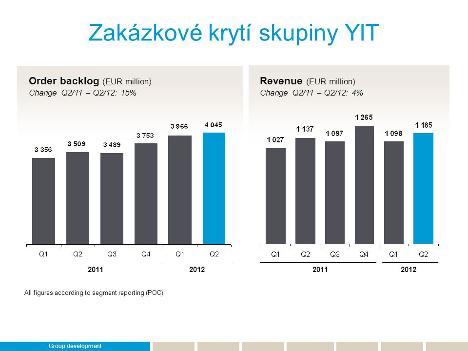 Zakázkové krytí skupiny YIT 20112012 Order backlog (EUR million) Change Q2/11 – Q2/12: 15% Revenue (EUR million) Change Q2/11 – Q2/12: 4% All figures
