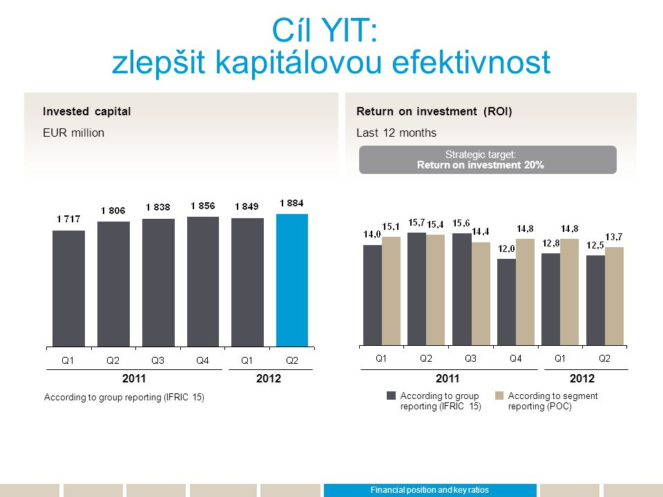 Return on investment (ROI) Last 12 months Invested capital EUR million Cíl YIT: zlepšit kapitálovou efektivnost Strategic target: Return on investment