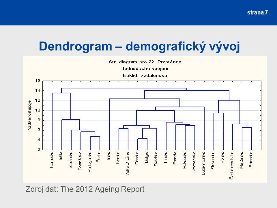 Dendrogram – demografický vývoj Zdroj dat: The 2012 Ageing Report strana 7