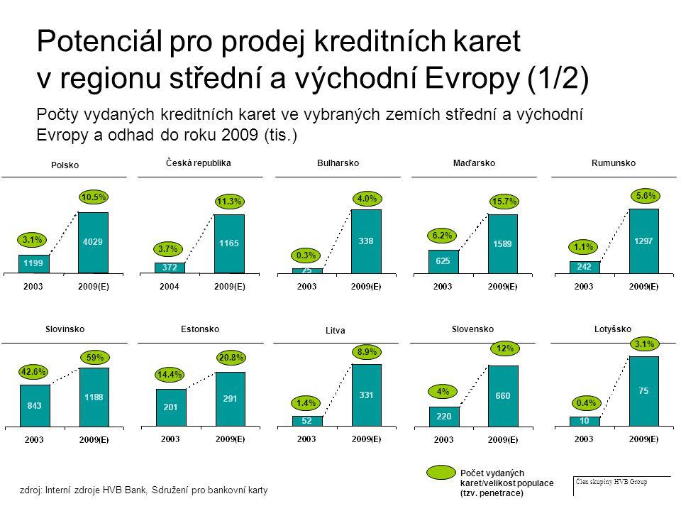 Člen skupiny HVB Group Potenciál pro prodej kreditních karet v regionu střední a východní Evropy (1/2) Počty vydaných kreditních karet ve vybraných zemích střední a východní Evropy a odhad do roku 2009 (tis.) Počet vydaných karet/velikost populace (tzv.