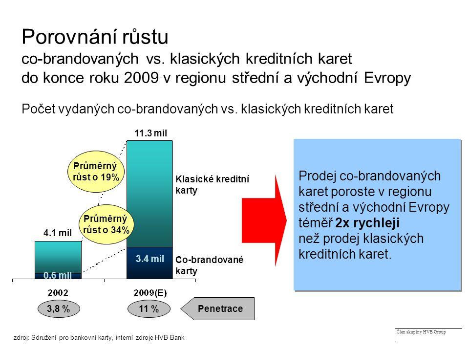 Člen skupiny HVB Group Porovnání růstu co-brandovaných vs.