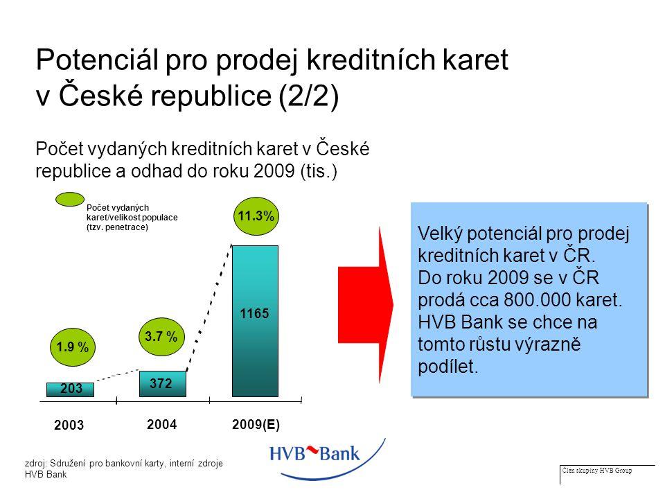 Člen skupiny HVB Group Potenciál pro prodej kreditních karet v České republice (2/2) Velký potenciál pro prodej kreditních karet v ČR.