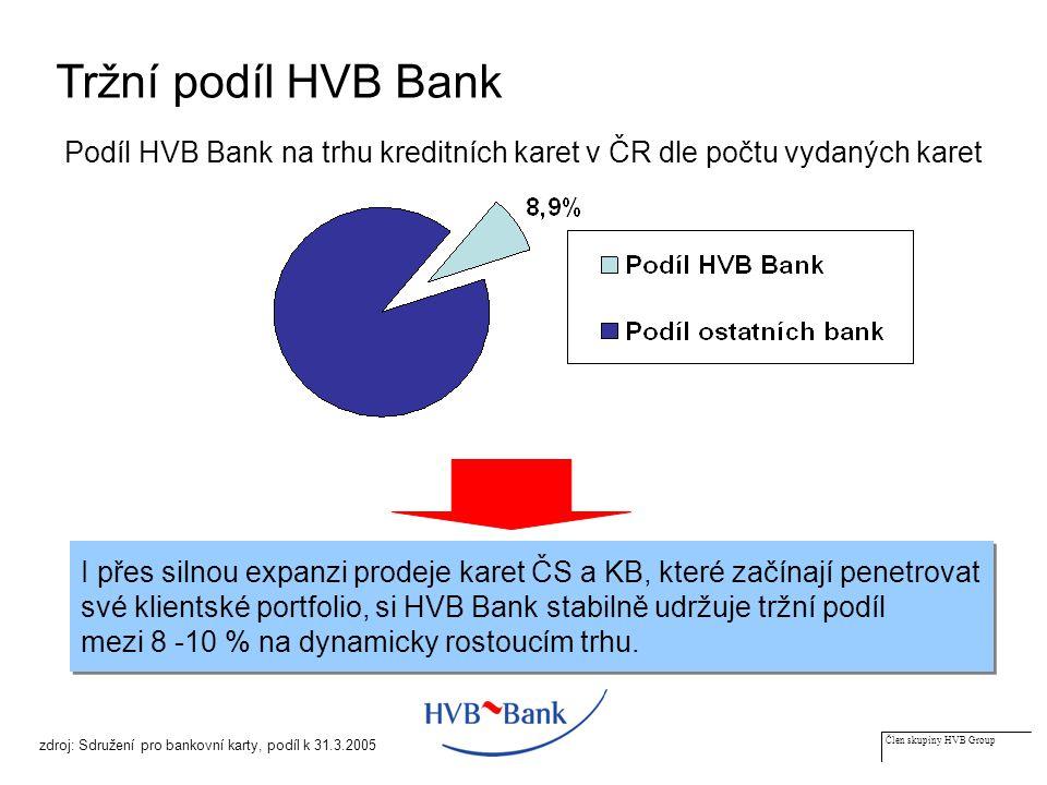 Člen skupiny HVB Group Tržní podíl HVB Bank zdroj: Sdružení pro bankovní karty, podíl k 31.3.2005 Podíl HVB Bank na trhu kreditních karet v ČR dle počtu vydaných karet I přes silnou expanzi prodeje karet ČS a KB, které začínají penetrovat své klientské portfolio, si HVB Bank stabilně udržuje tržní podíl mezi 8 -10 % na dynamicky rostoucím trhu.