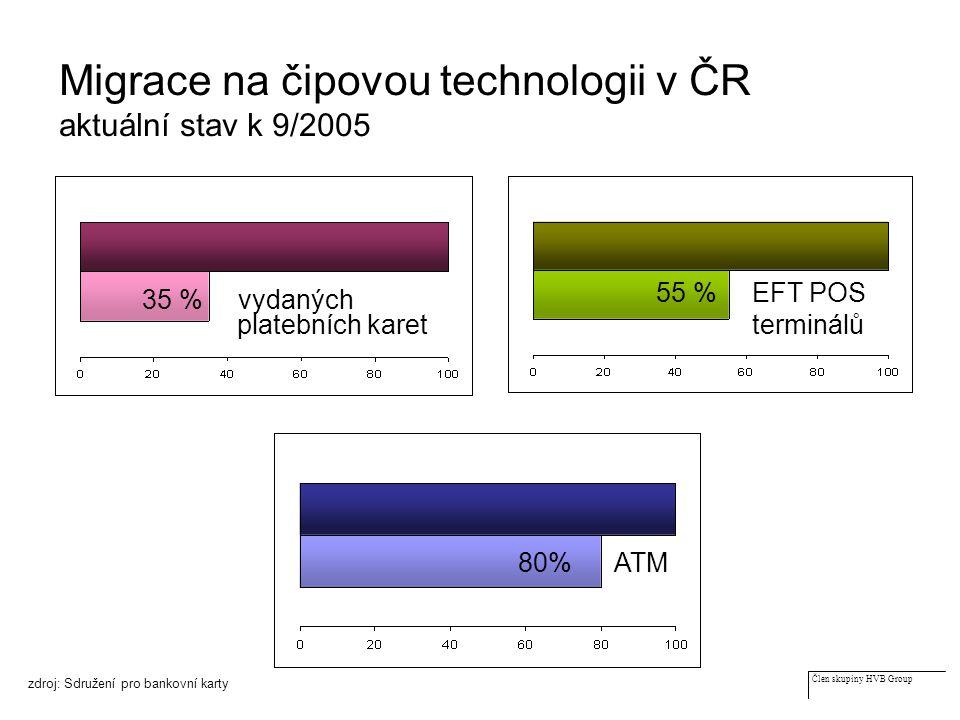 Člen skupiny HVB Group Migrace na čipovou technologii v ČR aktuální stav k 9/2005 zdroj: Sdružení pro bankovní karty 35 % vydaných platebních karet 55 %EFT POS terminálů 80% ATM